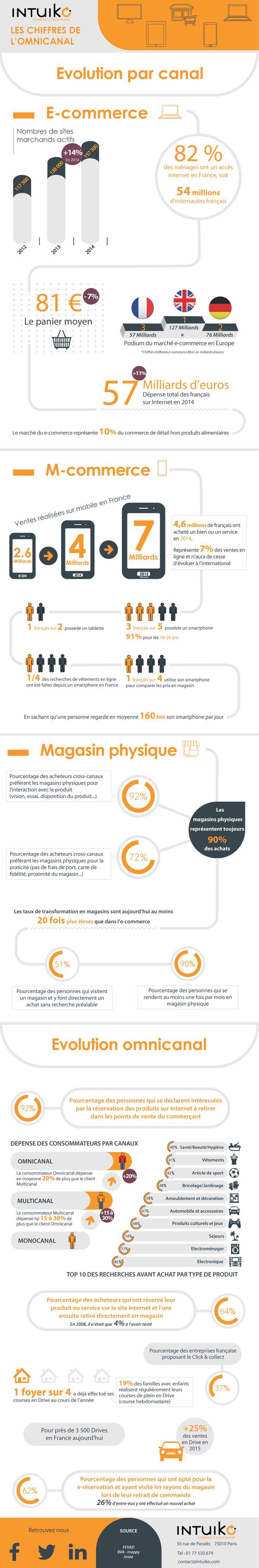 Les chiffres à connaître sur l'omnicanal en France | Comarketing-News