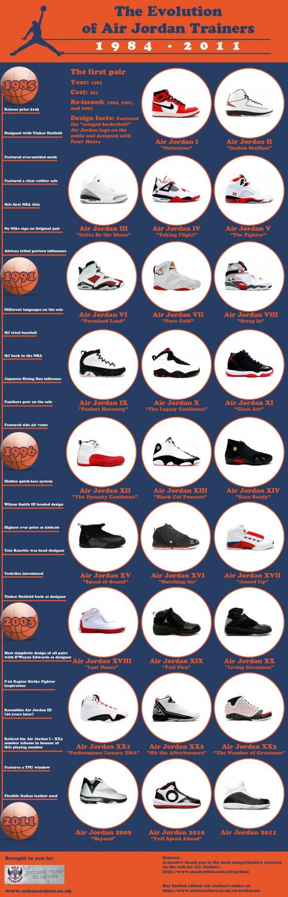 The Evolution of Air Jordan Trainers -Infographic