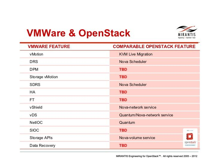 How to Compare VMWare and OpenStack