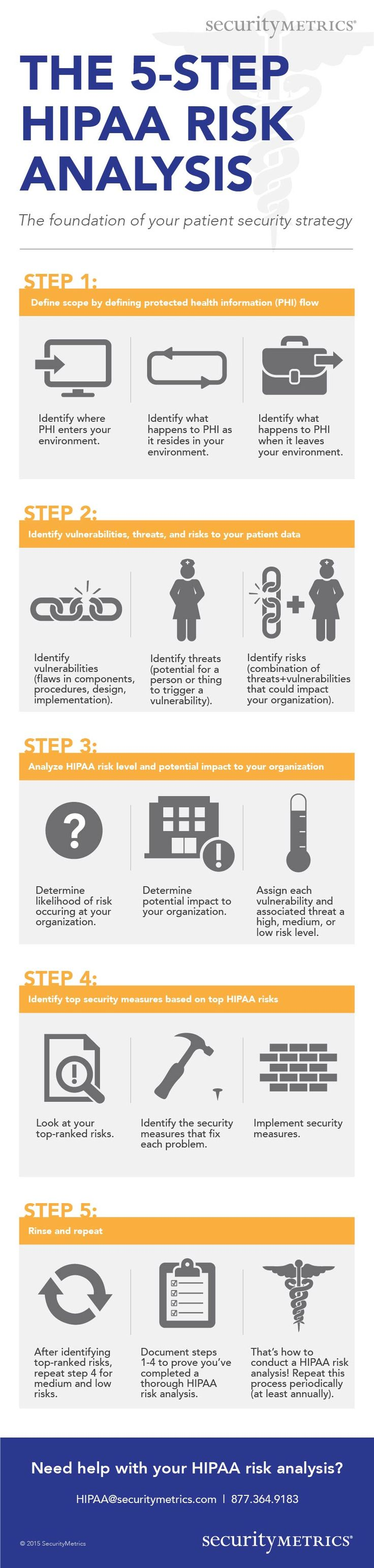 5 Step HIPAA Risk Analysis Checklist