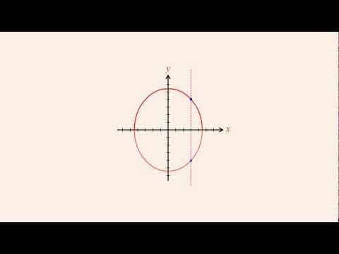 Algebra~ 17-- vertical line test. WhyU