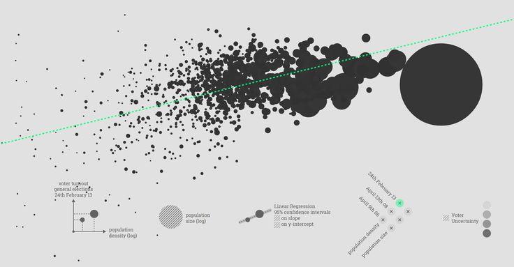Piedmont municipalities: population density vs voter turnout #dataviz http://riccardoscalco.github.io/populationDensityVsVoterTurnout/