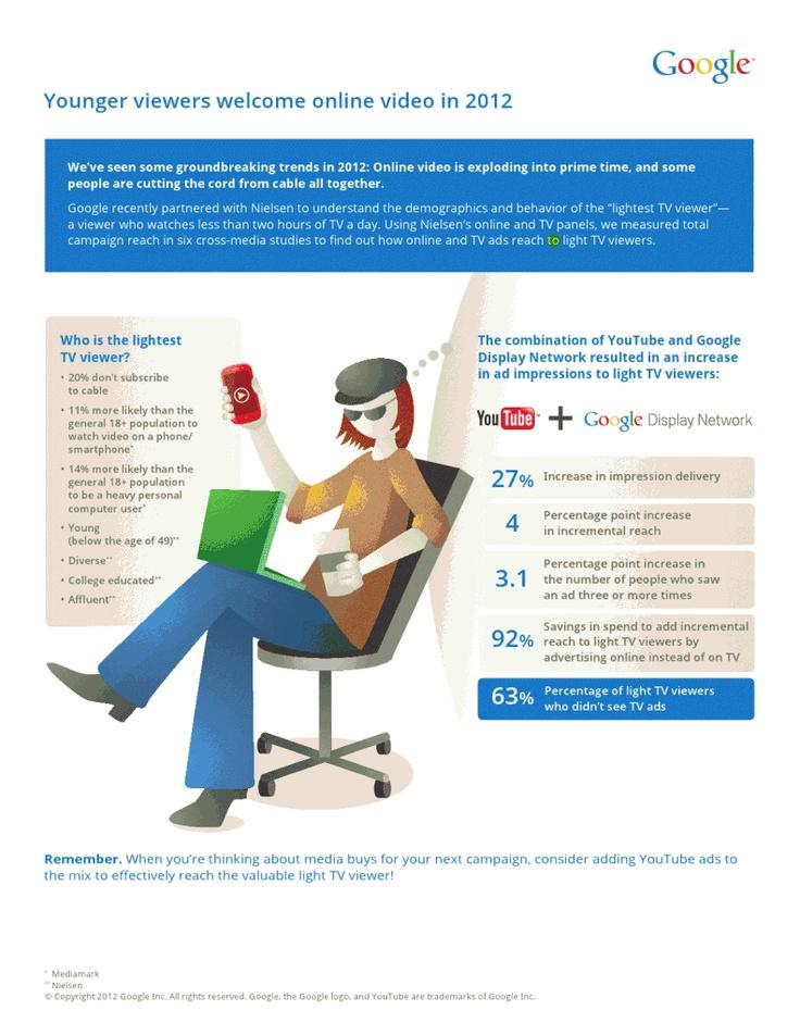 """In America, la fascia d'età che va dai 18 e i 49 anni vede il 31% delle persone descrivibile come """"Light TV viewers"""", ovvero che guarda meno di 2 ore al giorno di televisione. Rispetto al 2011, le famiglie che hanno scelto la TV internet invece di quella via cavo, sono cresciute del 22,8 %. Maggiori dati si possono trovare all'interno del Cross Platform Report di Nielsen. http://www.tuttosuyoutube.it/infografiche-youtube/ Seguimi su Twitter https://twitter.com/laseomante #YouTube…"""