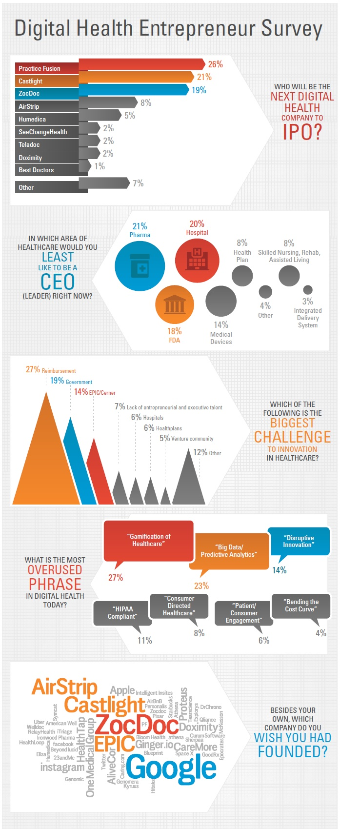 Digital Health Entrepreneur Survey
