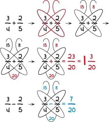 fractions trick by japhy...if this really works every time it's blowing my mind! Totally using this for tutoring.