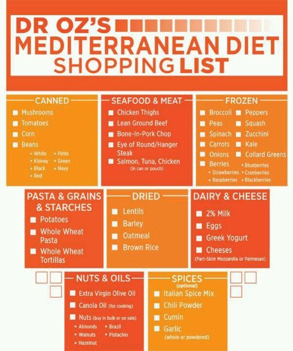 Grocery List for Mediterranean Diets