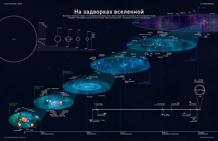 Infographicsmag - Инфографика о Вселенной