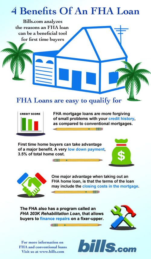 wr-fha-loan-infographic   Real Estate Trends   Pinterest   Infographic, Real estate and House