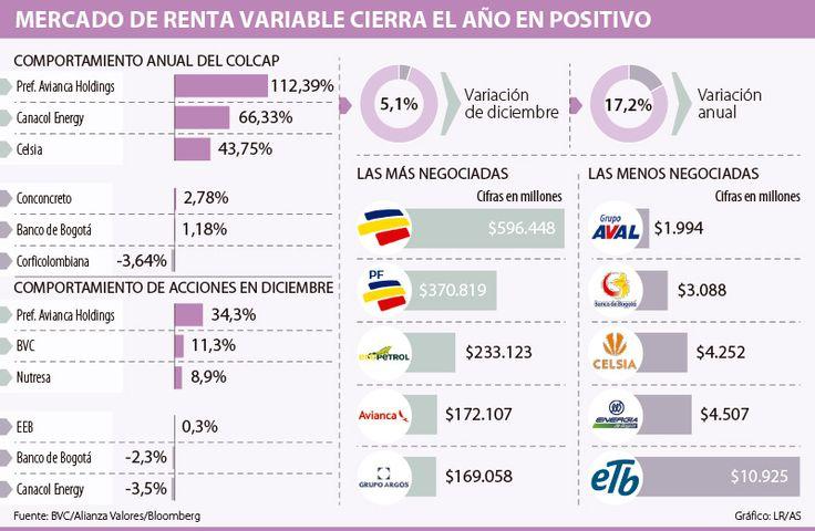 El preferencial de Bancolombia fue el título que más se negoció el año pasado