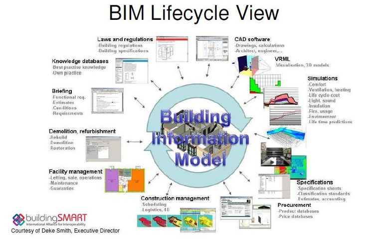 Technology Lifecycle Management: 1000+ Images About CAD/BIM On Pinterest
