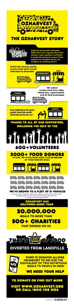 OzHarvest is the first perishable food rescue organisation in Australia collecting quality excess food from commercial outlets and delivering it, direct and free of charge, to 600 charities providing much needed assistance to vulnerable men, women and children across Sydney, Adelaide, Brisbane, Canberra, Gold Coast, Melbourne, Newcastle and Perth.