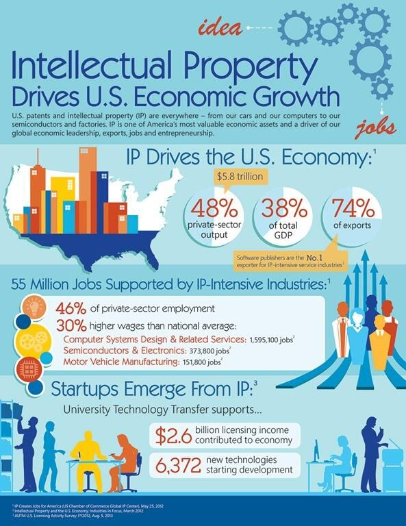 Intellectual Property Drives US Economic Growth | Installation - economy - comedy | Pinterest | Intellectual property and School