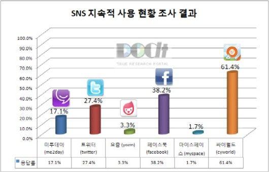 SNS의 지속적인 사용 현황 조사에서 '싸이월드'가 61.6%, '페이스북' 38.2%, '트위터' 27.4%로 조사됐다.     이용자들이 싸이월드를 선호하는 이유는 다른 SNS와 달리 자신만의 개인 홈페이지를 가질 수 있는 것이 45.9%를 차지해 가장 많은 응답률을 기록했다. 아울러 싸이월드 '클럽'을 통한 지인들과의 커뮤니케이션(21.1%)도 높은 선호도를 기록했다.     한편 SNS 이용자들이 갖고 있는 우려는 ▲개인정보 유출(45.8%) ▲진실이 왜곡된 정보의 공유(24.9%) ▲과도한 정보 전달(15%) ▲지속적 관리의 번거로움(14.1%) 순