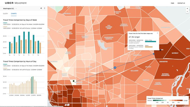 Uber's new tool gives cities a mind-bogglingly detailed view of traffic patterns  Today, Uber launched a new tool for mapping travel times, powered by the company's vast store of ride data. Called Movement, the site allows users to measure travel times between various parts of a...