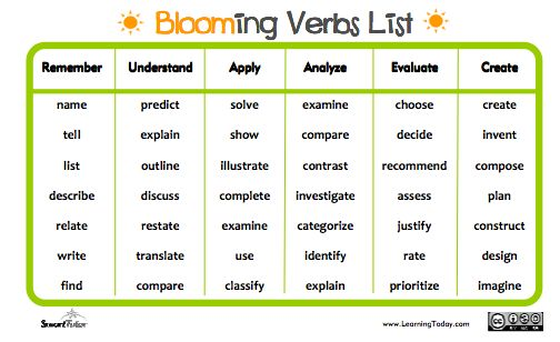 New Bloom'S Taxonomy Verbs List   Teaching Materials   Pinterest