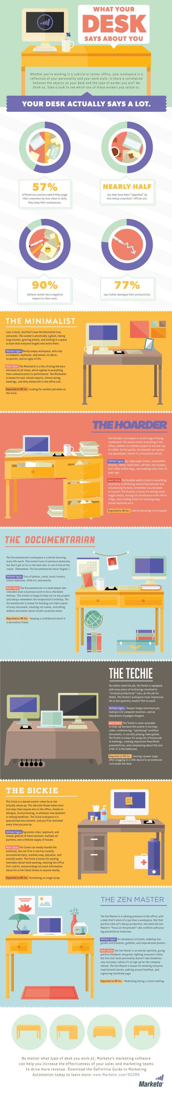 What Your Desk Says About You INFOGRAPHIC  I'm the Techy. What are you? :) - sj