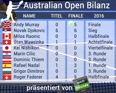 16. bis 29. Januar 2017 – Australian Open 2017 in Melbourne (Hartplatz) – ATP Tennis – Grand Slam Hauptbewerb der Herren – Quoten, Prognosen und Wett Tipp