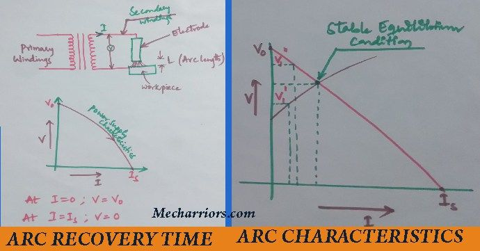 The arc recovery time and arc characteristics in electric arc welding process are presented here