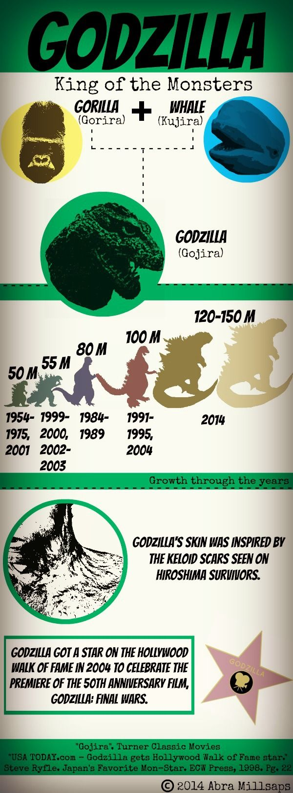 My first attempt at an infographic! Since the new Godzilla movie is coming out on May 16, 2014, an infographic with silly facts about everyone's favorite radioactive monster was in order. C 2014 Abra Millsaps