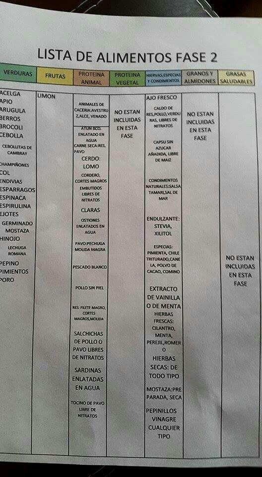 Lista fase II