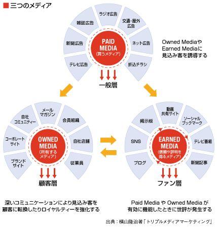 三つのメディア概念図