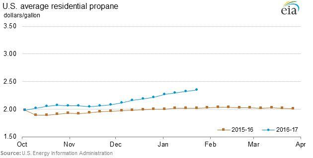 Residential propane graphs