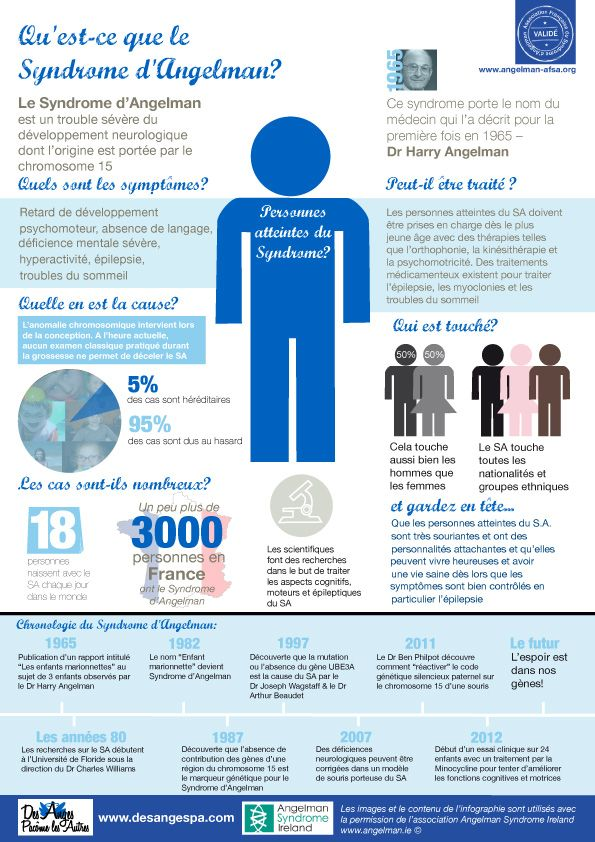 En 2012, différentes associations créées autour du syndrome d'Angelman dans le monde se sont concertées afin de monter un projet annuel commun : la journée Internationale du syndrome d'Angelman, le 15 février.