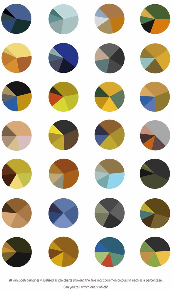 Pie charts of the colors used in famous Van Gogh paintings