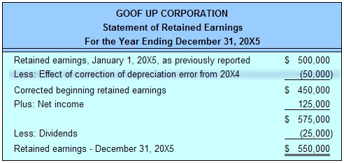 A Retained earnings statement is used by Accountants to also keep ...