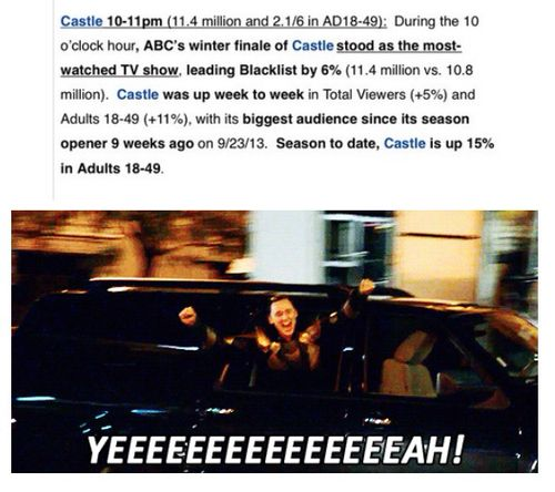 Castle ~TOP ABC SHOW; viewers up 11.4 Million, season to date  up 15% adults 18-49; ABC winter finale stood as THE MOST WATCHED TV SHOW!!!!! Six more years is not enough!