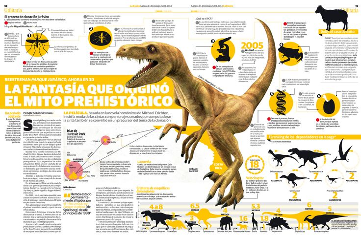 Infographics - The Fantasy That Gave Way To The Prehistoric Myth