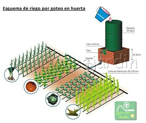 56 best sistemas de riego images on pinterest irrigation - Sistema de riego ...