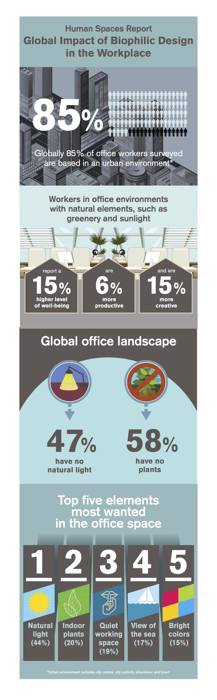 Global Impact of Biophilic Design in the Workplace