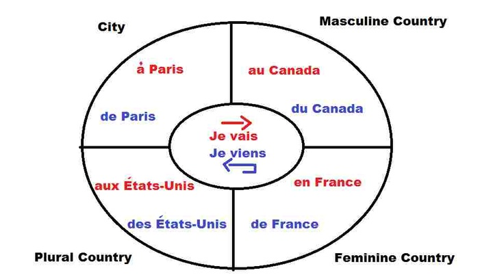 This is a pretty effective visual to teach French geographical prepositions - as they can be very confusing!