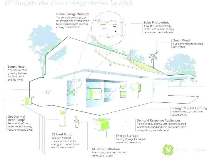 Energy Efficient House Designsbest Of Energy Efficient House Designs Or Energ Energy Efficient House Design Energy Efficient House Plans Energy Efficient Homes