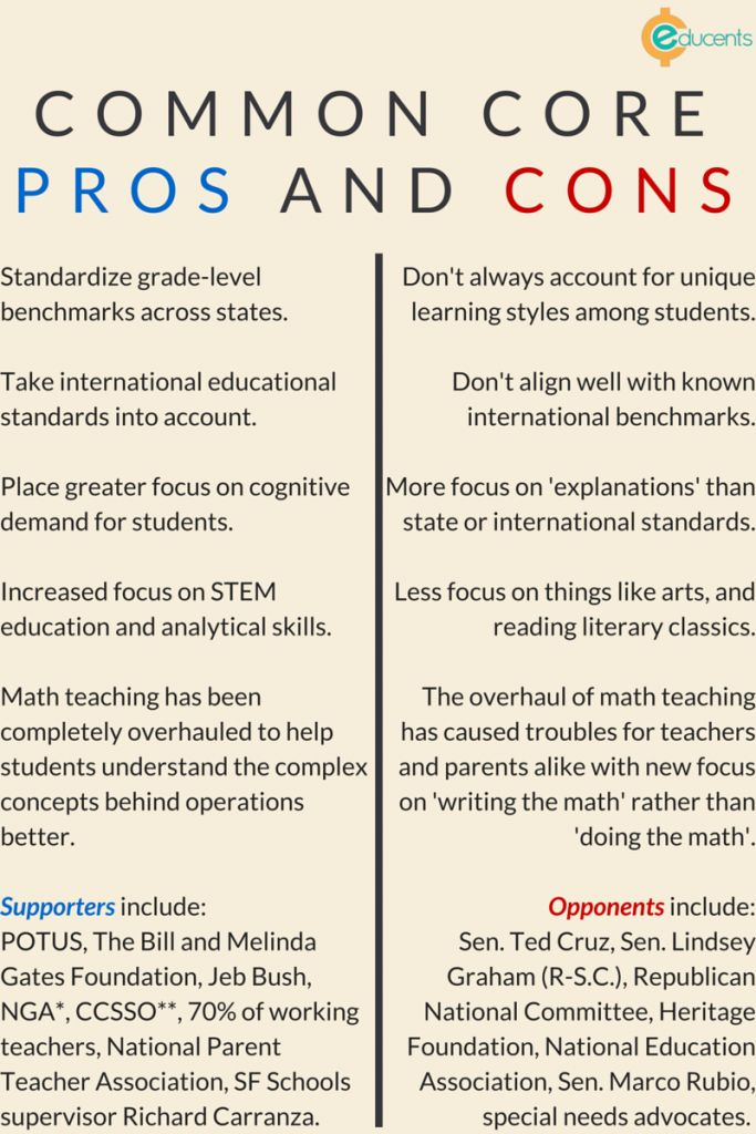 What Is Common Core?  Pros and cons for the standards. Educents Blog