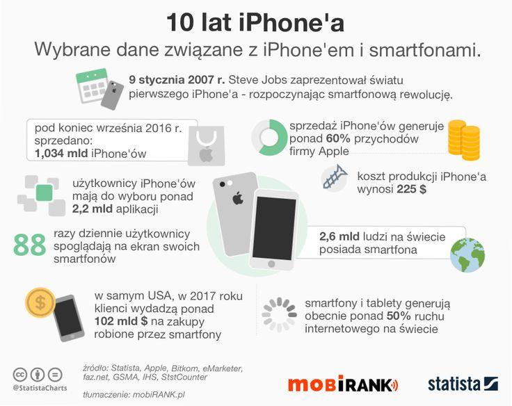 W poniedziałek 9 stycznia 2017, minie dokładnie 10 lat od kiedy Steve Jobs zaprezentował pierwszą generację iPhone'a - od tego wszystko się zaczęło.