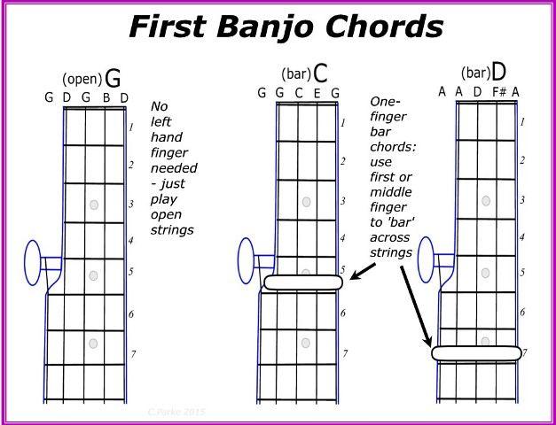 rainbow connection banjo tab pdf