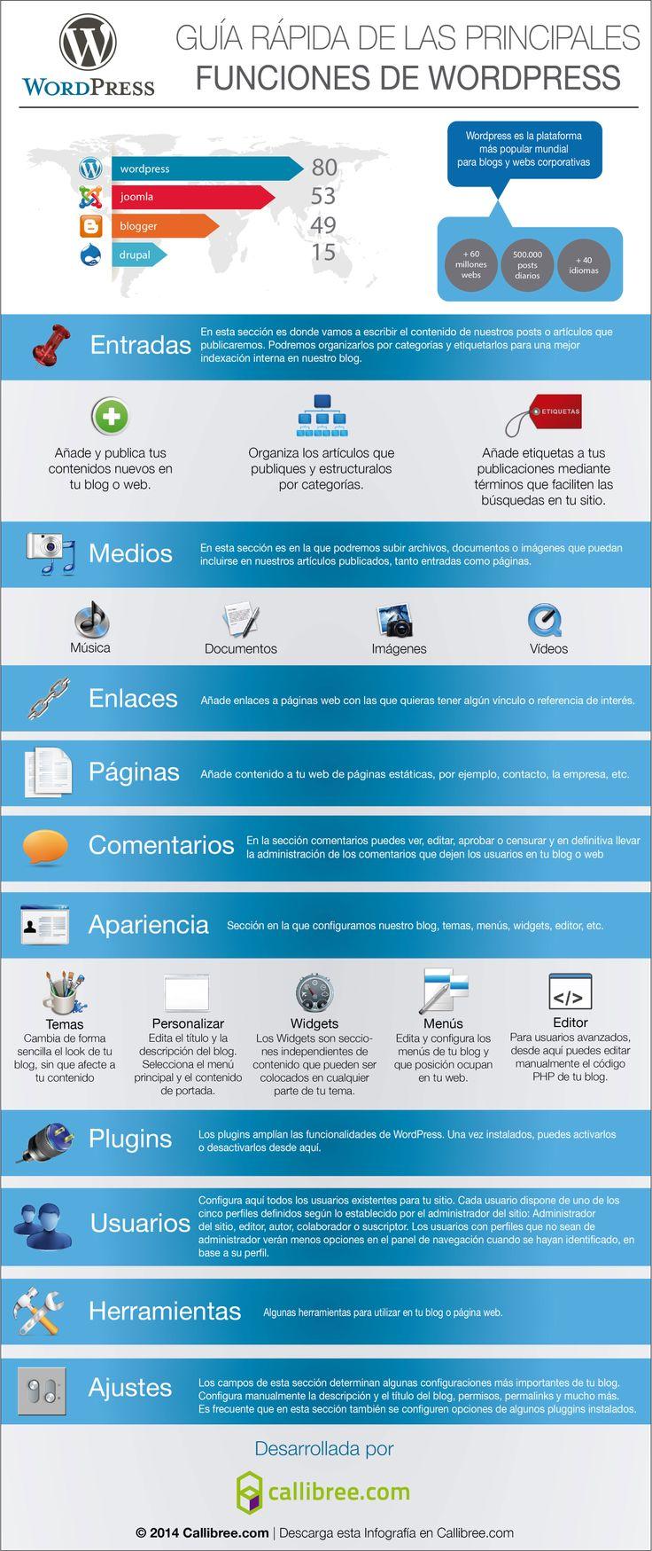 Guía rápida funciones de #WordPress
