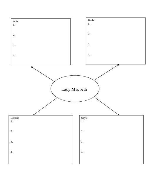 The 25+ best Macbeth analysis ideas on Pinterest The macbeth - character analysis