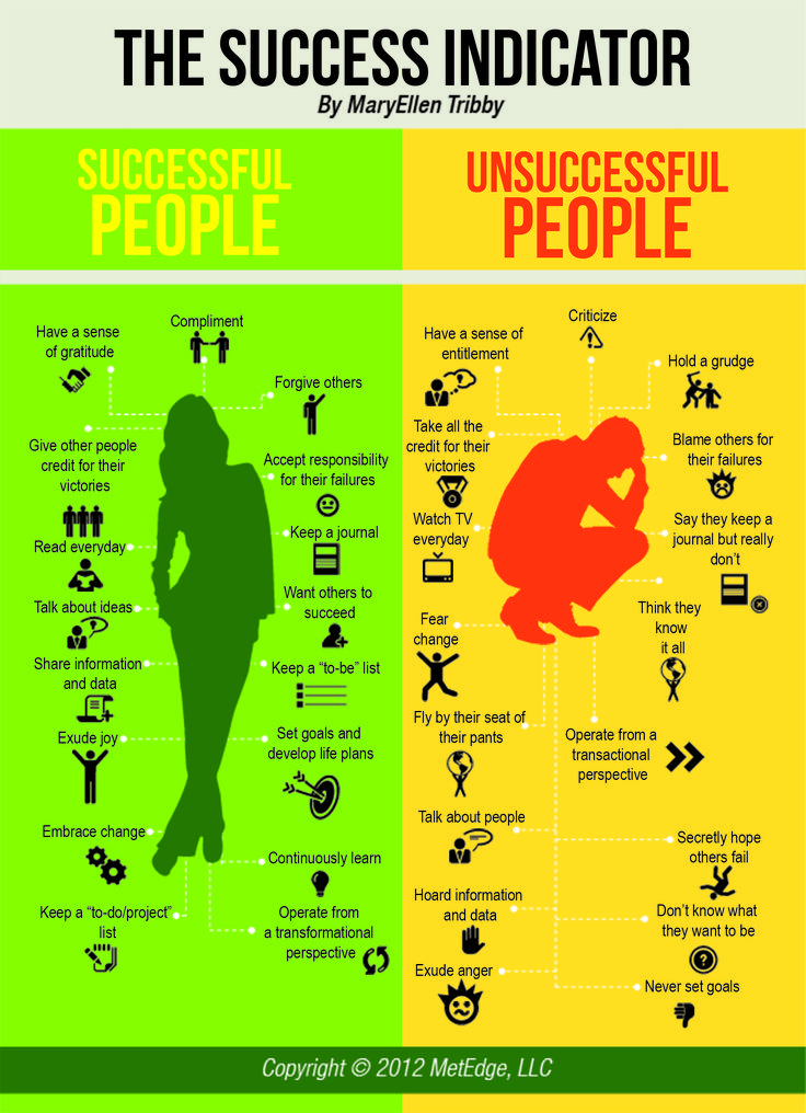 """There are definable traits between successful and unsuccessful people.  There are days scattered in where we can feel """"unsuccessful"""" and those should be the exception vs the rule."""