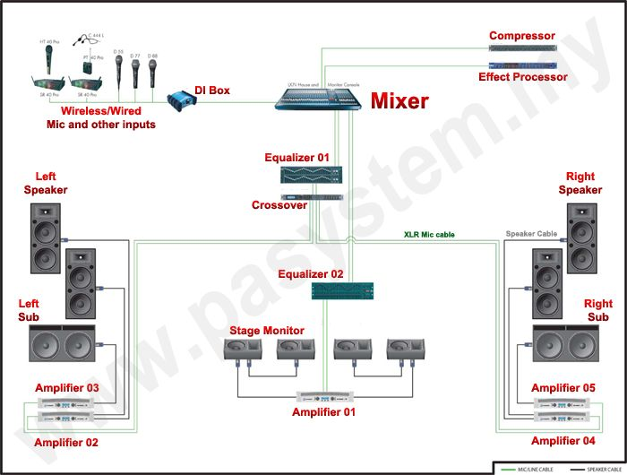 sound system diagram for band 11 best images about conection diagram on pinterest ... #11