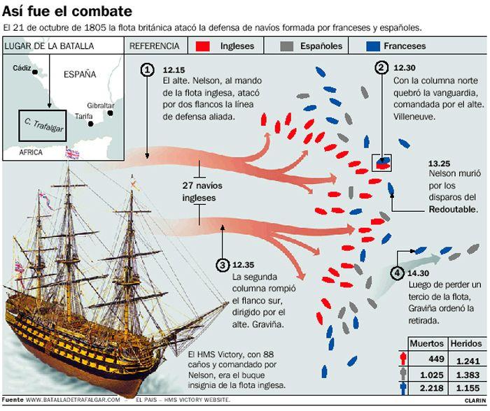 Esquema de la batalla de Trafalgar en 1805.