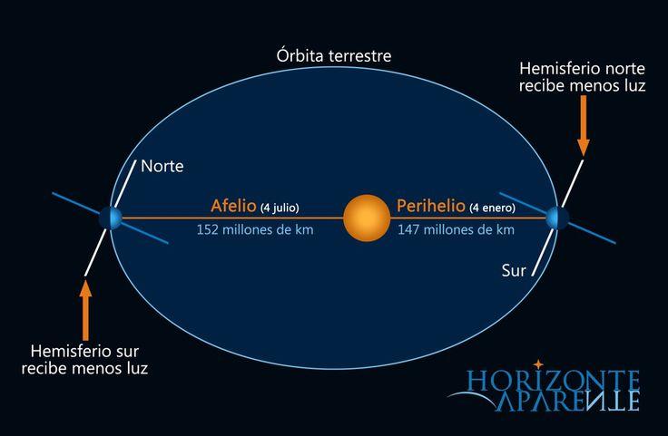 """¡Hoy estamos más lejos que nunca del Sol! Se conoce como """"Afelio"""" y se trata del día en el que estamos a 152.092.474 km de distancia 🌞."""