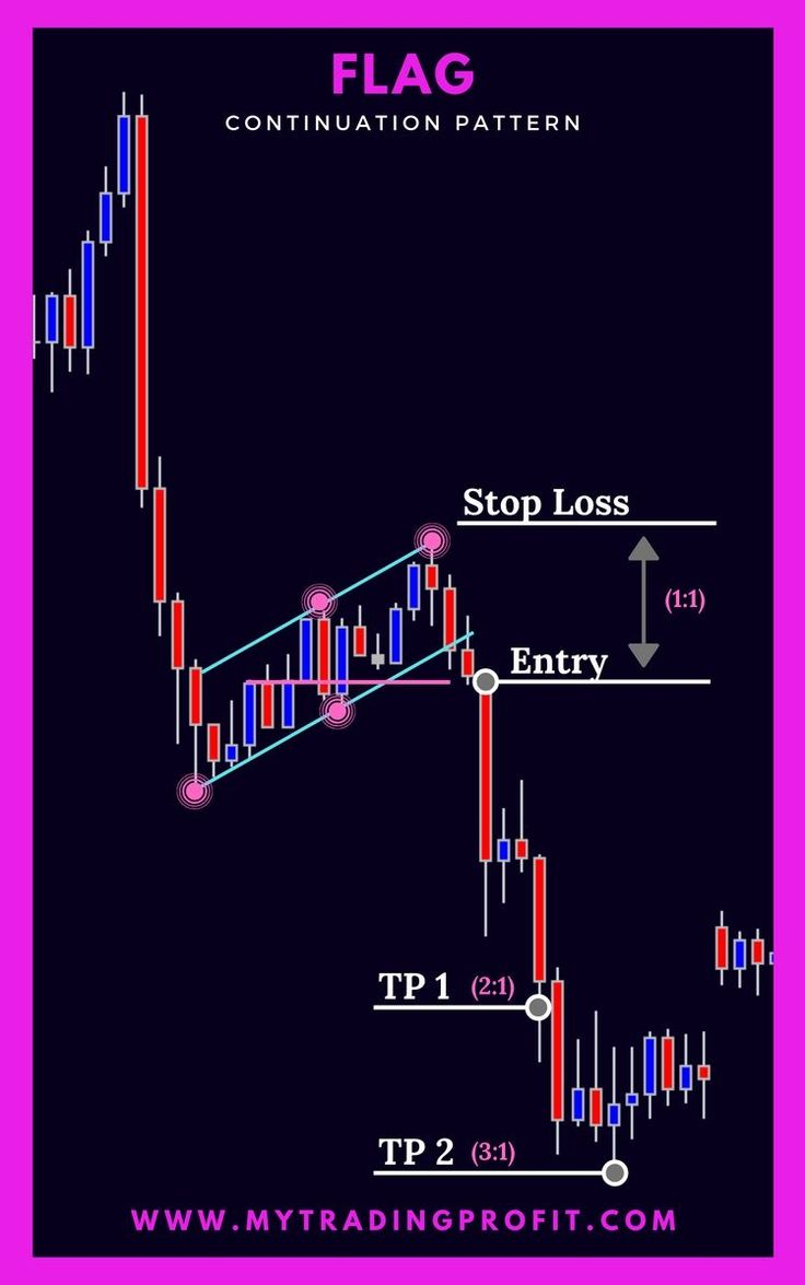 Click to check out the best forex course on the market that'll teach you everything from A-Z about trading! #forextrading #forextrader #forexforbeginners #trading #tradingstrategy