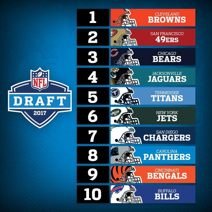The Carolina Panthers have the 8th overall pick in the 2017 NFL Draft