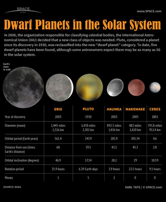 """Dwarf Planets of Our Solar System (Infographic)  by Karl Tate  In 2006 the organization responsible for classifying celestial bodies, the International Astronomical Union, decided that a new class of objects was needed. The solar system's erratic ninth planet, Pluto, was assigned to the new """"dwarf planet"""" category along with four other bodies, all tinier than Earth's moon. Some astronomers expect there may be as many as 50 dwarf planets in the solar system."""