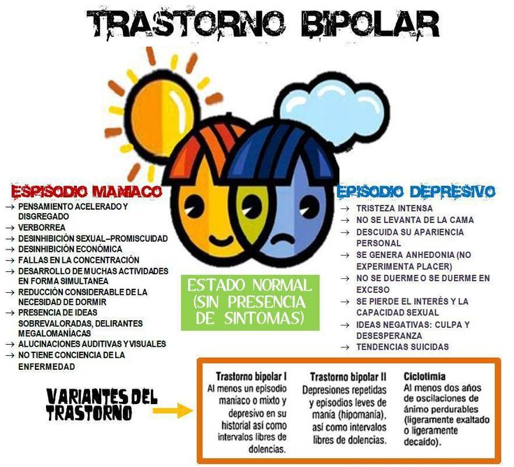 Qué es el trastorno bipolar #infografia #infographic #health