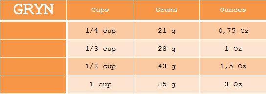 fra cup til gram