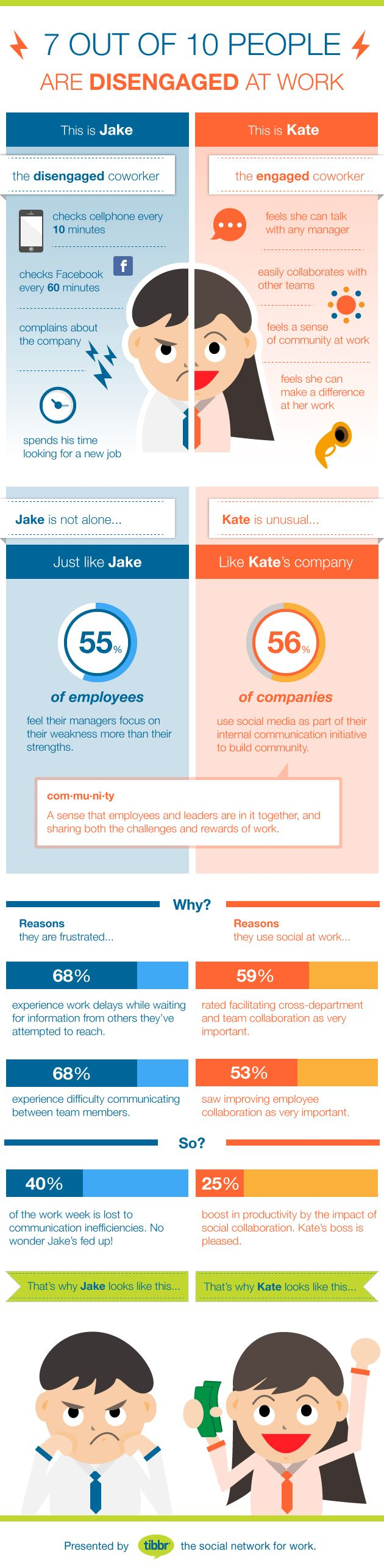 """Are you a """"Jake"""" or a """"Kate""""? #infographic of 2 employee types and how #socbiz boosts employee engagement"""
